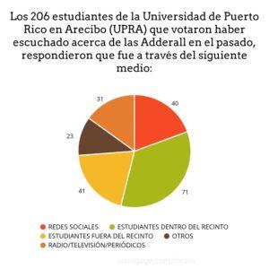 "Adderall: Llega la ""píldora universitaria"" a la UPR Arecibo"
